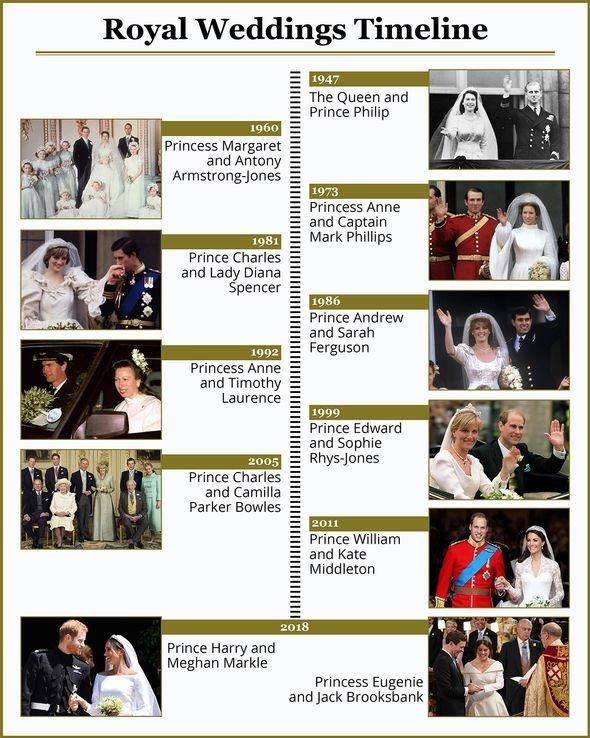 royal weddings timeline