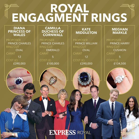 Other members of the Royal Family also have stunning engagement rings(Image: NC)