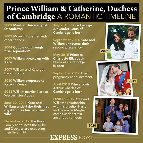 The Duke and Duchess of Cambridge have been married since 2011